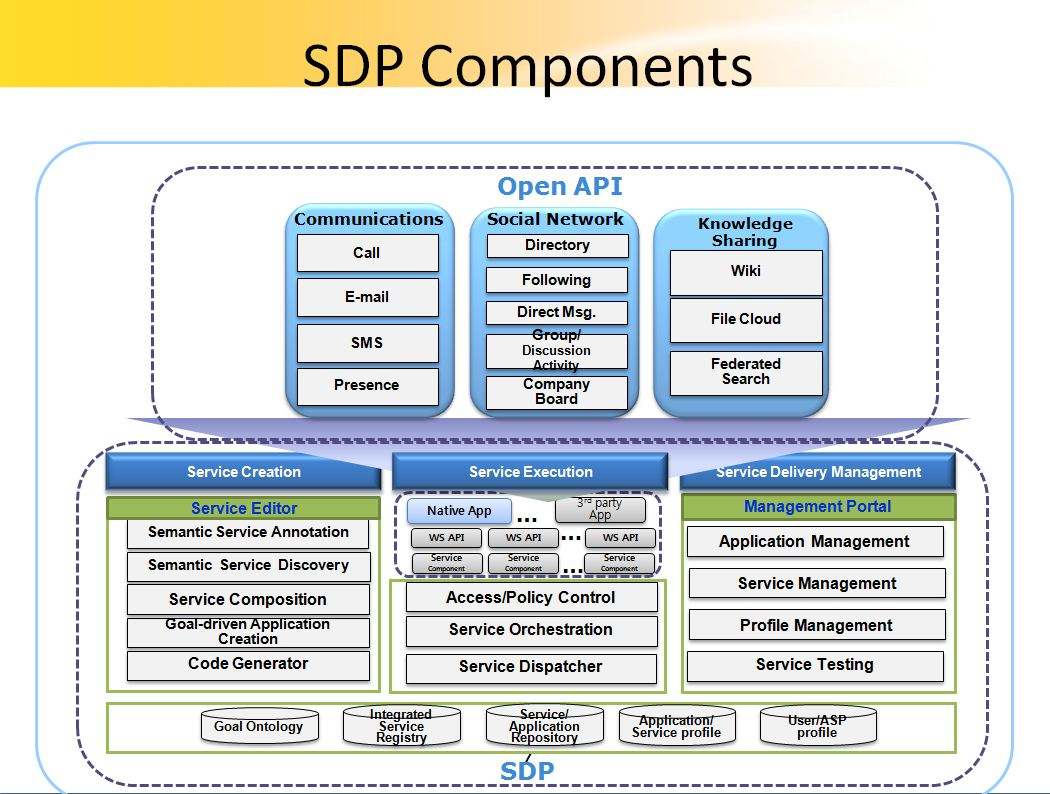 SDP-overview